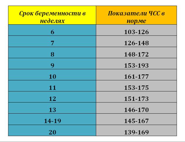Таблица ЧСС плода по неделям