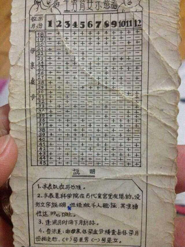 древнекитайская таблица