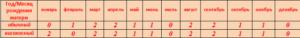 Таблица матери №2