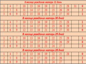 Таблица матери №3.