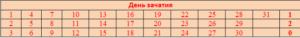 Таблица матери №5