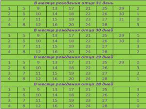 Таблица отца №3