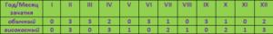 Таблица отца №4