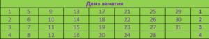 Таблица отца №5