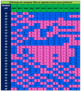 Таблица Ванги