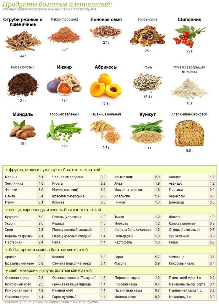 продукты обогащенные клетчаткой для беременных