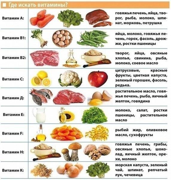 витамины и детский организм